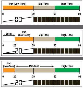 Схема тональности металлоискателя Garrett At Pro