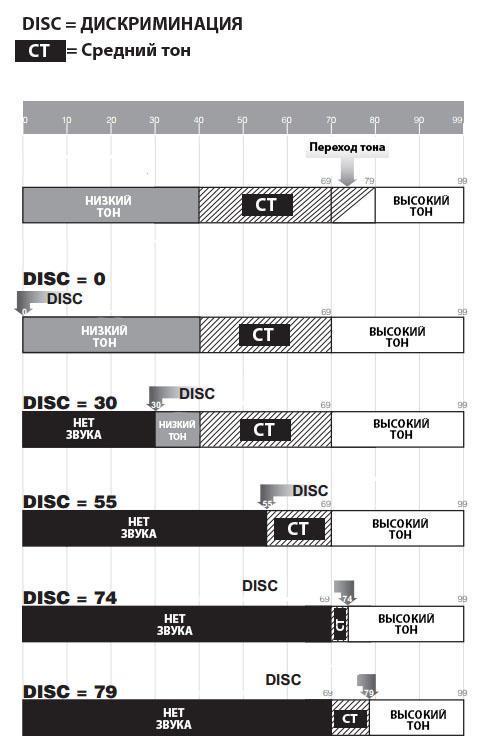 Маска дискриминации металлоискателя Teknetics Eurotek PRO 8